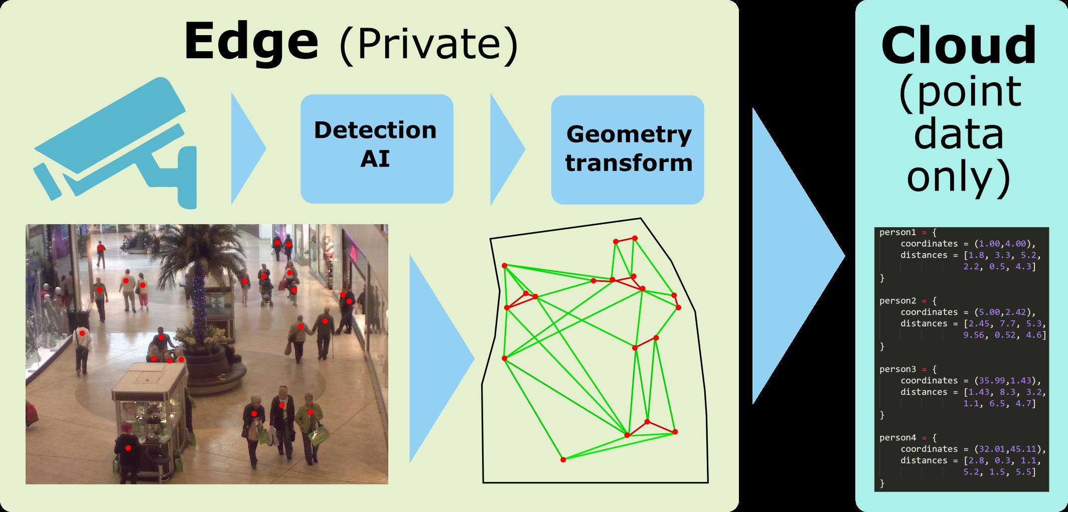 Schematic of EDI solution for COV-MITIGATE